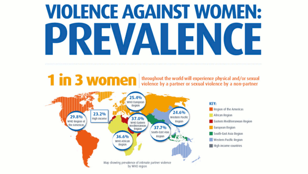 What is Gender-Based Violence?