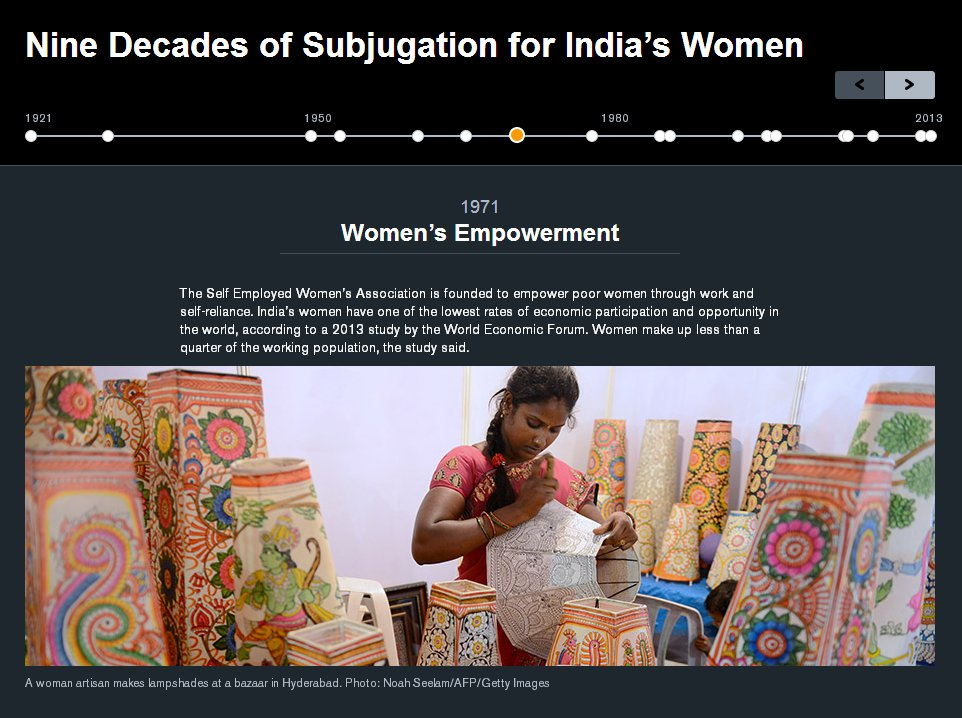 subjugation-indias-women
